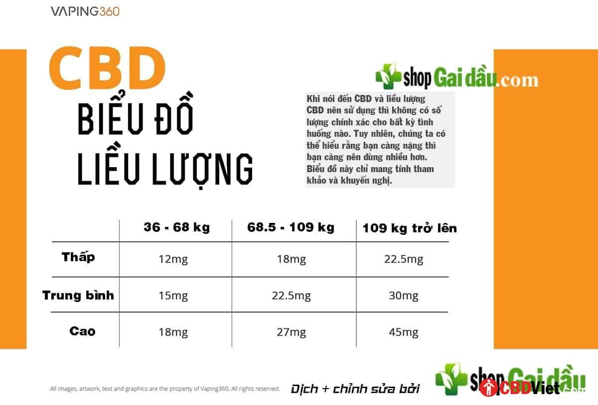 Nên Vape bao nhiêu CBD? - CBD Việt